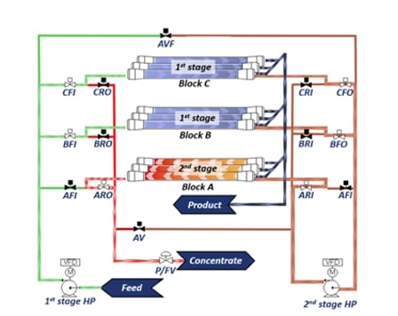 INDUSTRIAL APPLICATION OF FLOW REVERSAL TECHNOLOGY