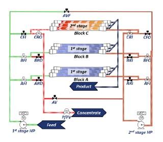 Flow Reversal Technology